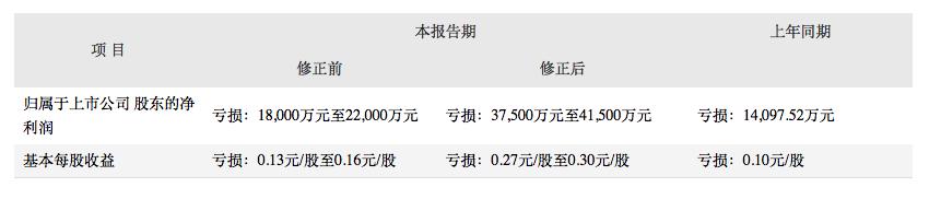 A股公司 *ST中南(002445.SZ) 遭证监会立案调查!插图5