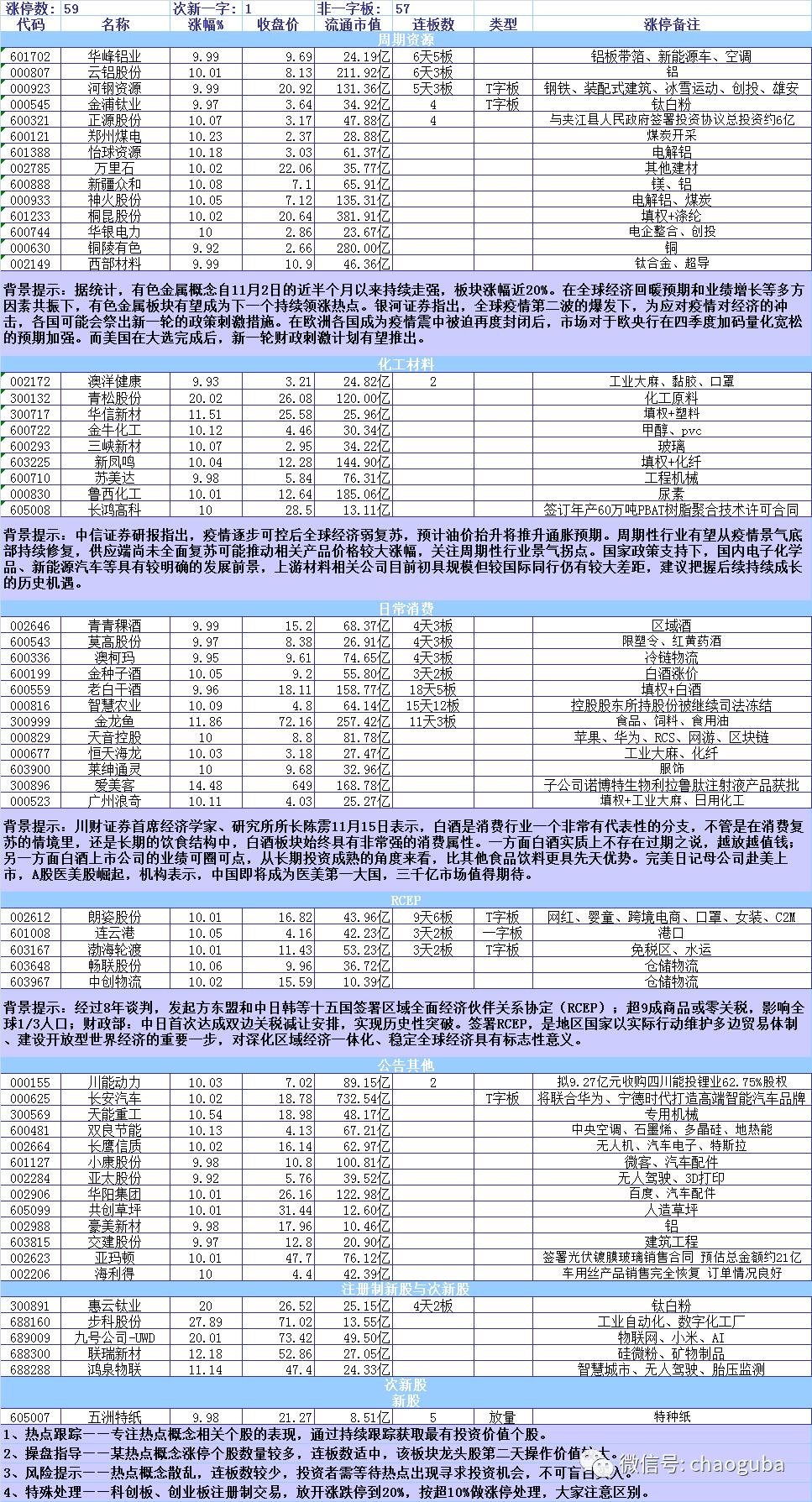 周期股强势崛起   沪指放量企稳插图(4)
