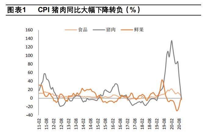 """时隔42个月,CPI重回""""0""""时代,货币政策将转向?插图1"""