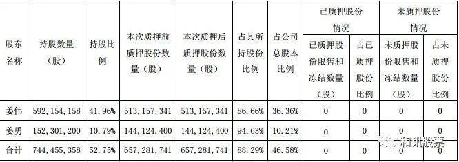 贵州百灵难灵:前三季净利近乎腰斩,大股东股权质押接近9成插图1