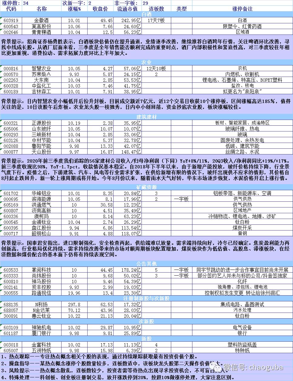 11月11日行情分析: 中小创深度调整   白酒异常火爆插图2