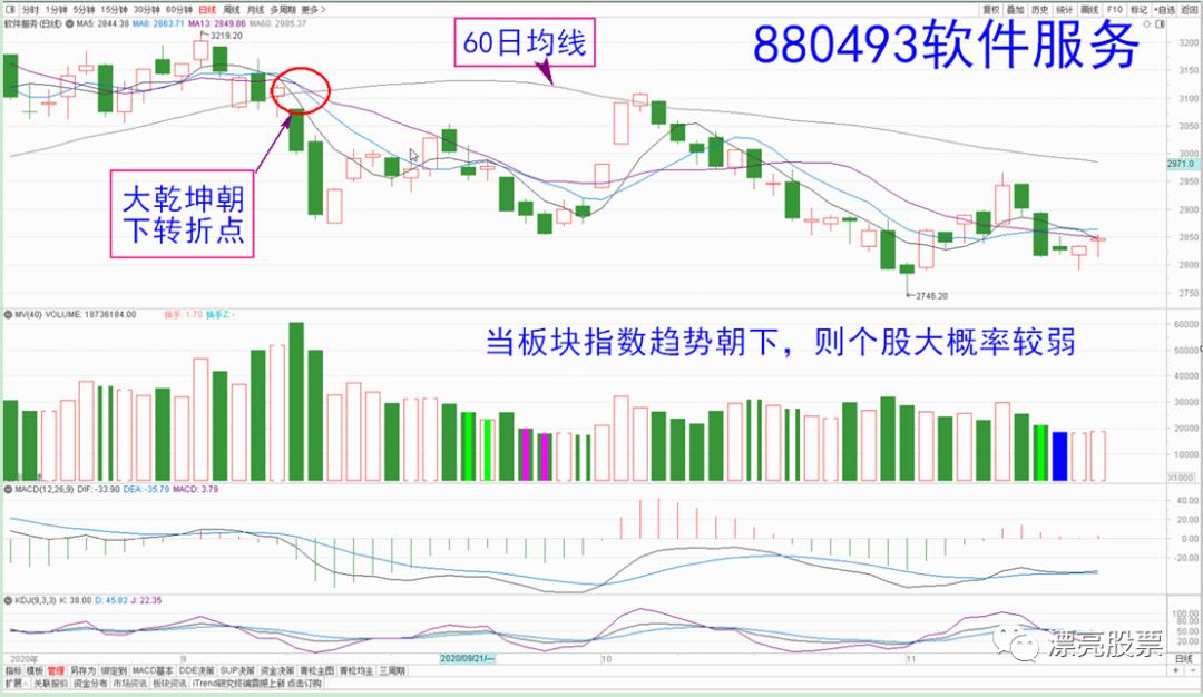 高青松:板块趋势选股与板块资金流选股插图