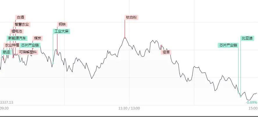 A股11月11日调整后的主线脉络: 关注大周期!插图1