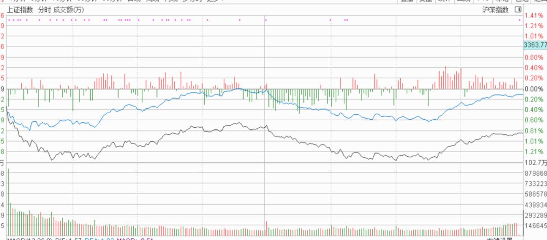 【操盘】市场应声下跌,亏钱效应可能才刚刚开始~!插图