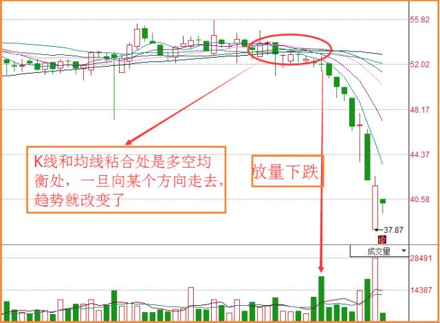 股票市场中如何精准解套?插图