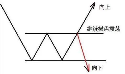 股票趋势战法: 12张图说清楚趋势交易【实战图解】插图2