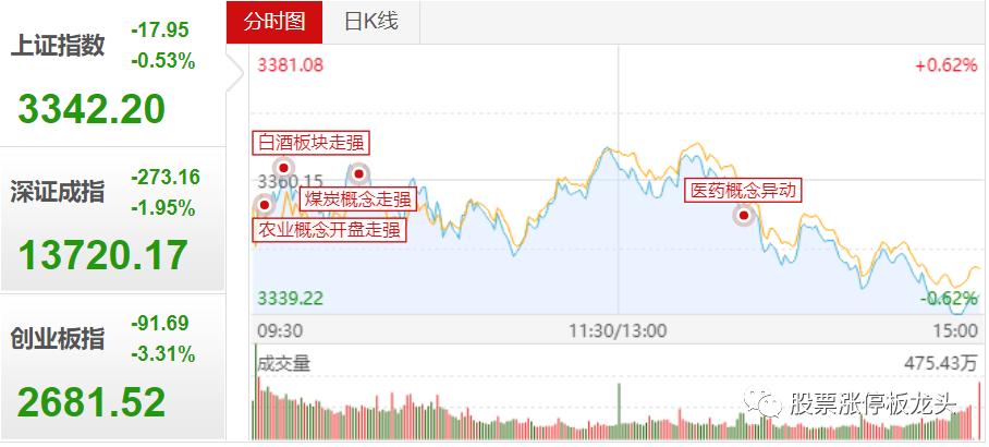 股票涨停板龙头复盘:市场连续冰点,再跌就是黄金坑机会!!插图1