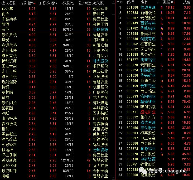 周期股强势崛起   沪指放量企稳插图(3)