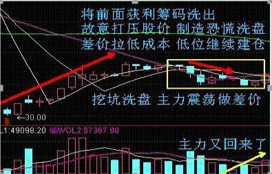 大道至简:实战图解四大股票买入战法,最简单的最赚钱!插图2