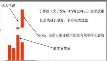 大道至简:实战图解四大股票买入战法,最简单的最赚钱!插图3