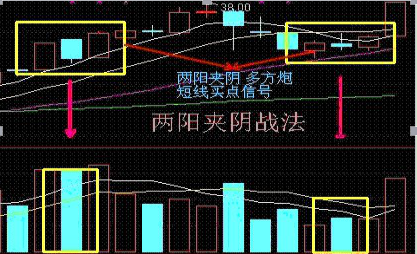 大道至简:实战图解四大股票买入战法,最简单的最赚钱!插图1
