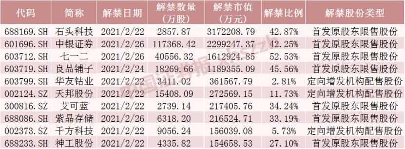 """""""疯狂的石头""""317亿元解禁洪峰,目前股价超1100元,还有这些股票解禁压力大(附名单)插图"""