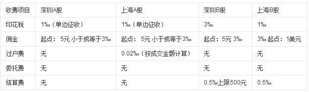 炒股新手问:1000元炒股大概能赚多少钱插图