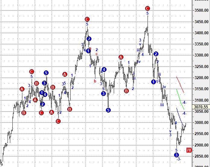 周二股市前瞻:下跌反弹4浪概率高,预计弱反后还有回落插图4