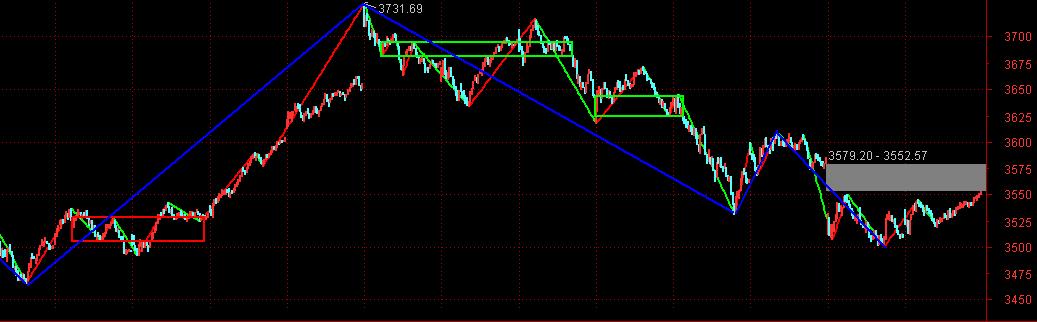 周二股市前瞻:下跌反弹4浪概率高,预计弱反后还有回落插图
