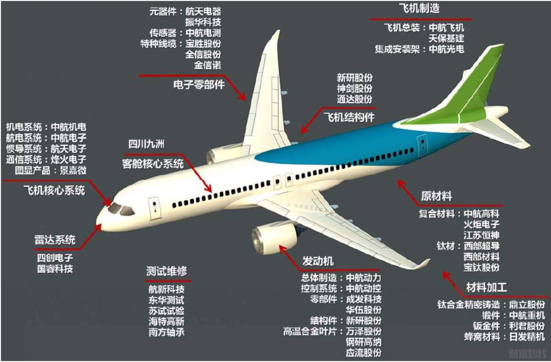 3月2日超级大肉签今日打新申购!C919客机全球首单正式落地插图1