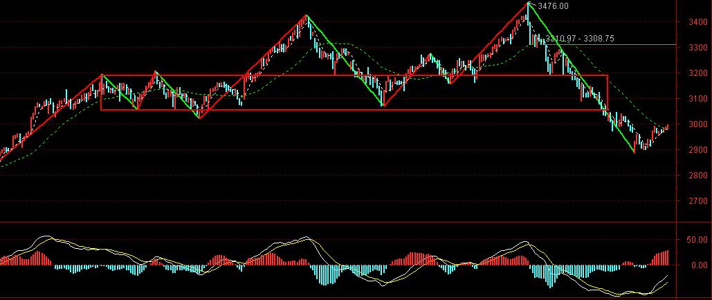 周二股市前瞻:下跌反弹4浪概率高,预计弱反后还有回落插图1