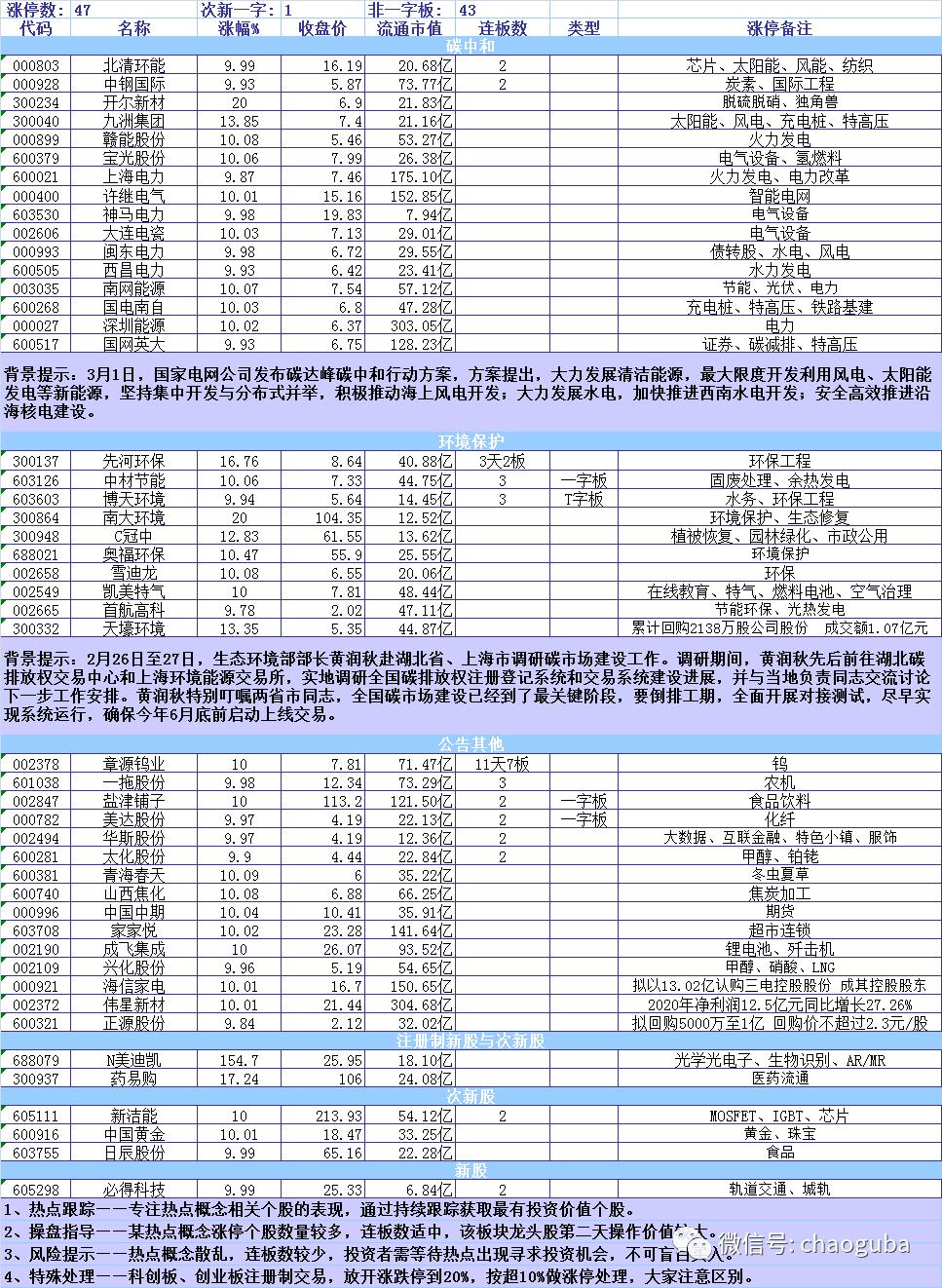 3月2日行情热点分析: 国网发布碳中和战略   环保电力应声而起插图2