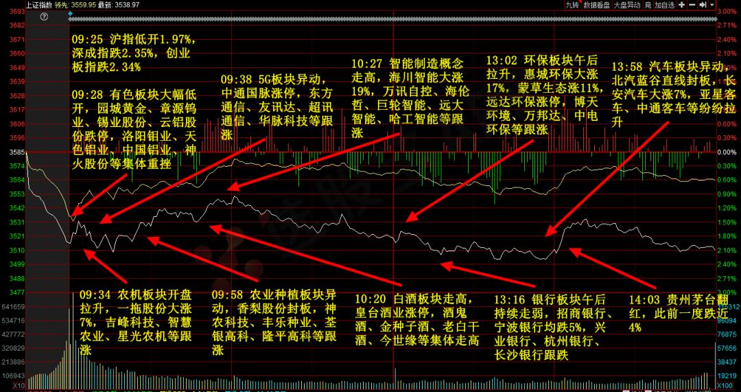 3月2日股票操作思路指导(附:股票操作技巧)插图