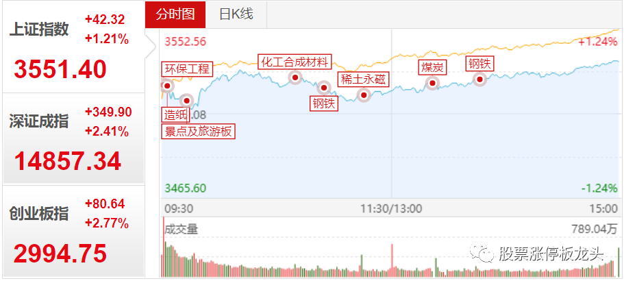 股票涨停板龙头复盘:(明天唯一标的)市场普涨修复,明天做好去弱留强!!插图1