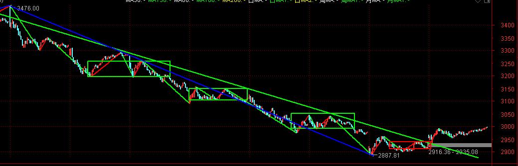 周二股市前瞻:下跌反弹4浪概率高,预计弱反后还有回落插图2