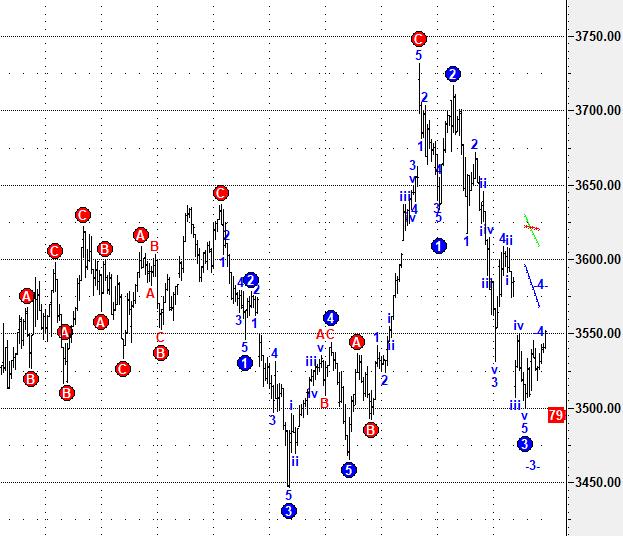 周二股市前瞻:下跌反弹4浪概率高,预计弱反后还有回落插图3