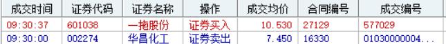 3/01 两会即将召开,一股或走牛!(附股)插图1
